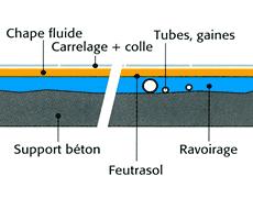 https://www.plombiers-reunis.com/Host/medias/1315730196-passage-des-tubes.png