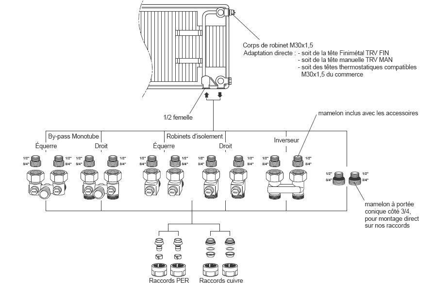 https://plombiers-reunis.com/Host/medias_2011/1317223741-radiateur-6-connexions-details.jpg