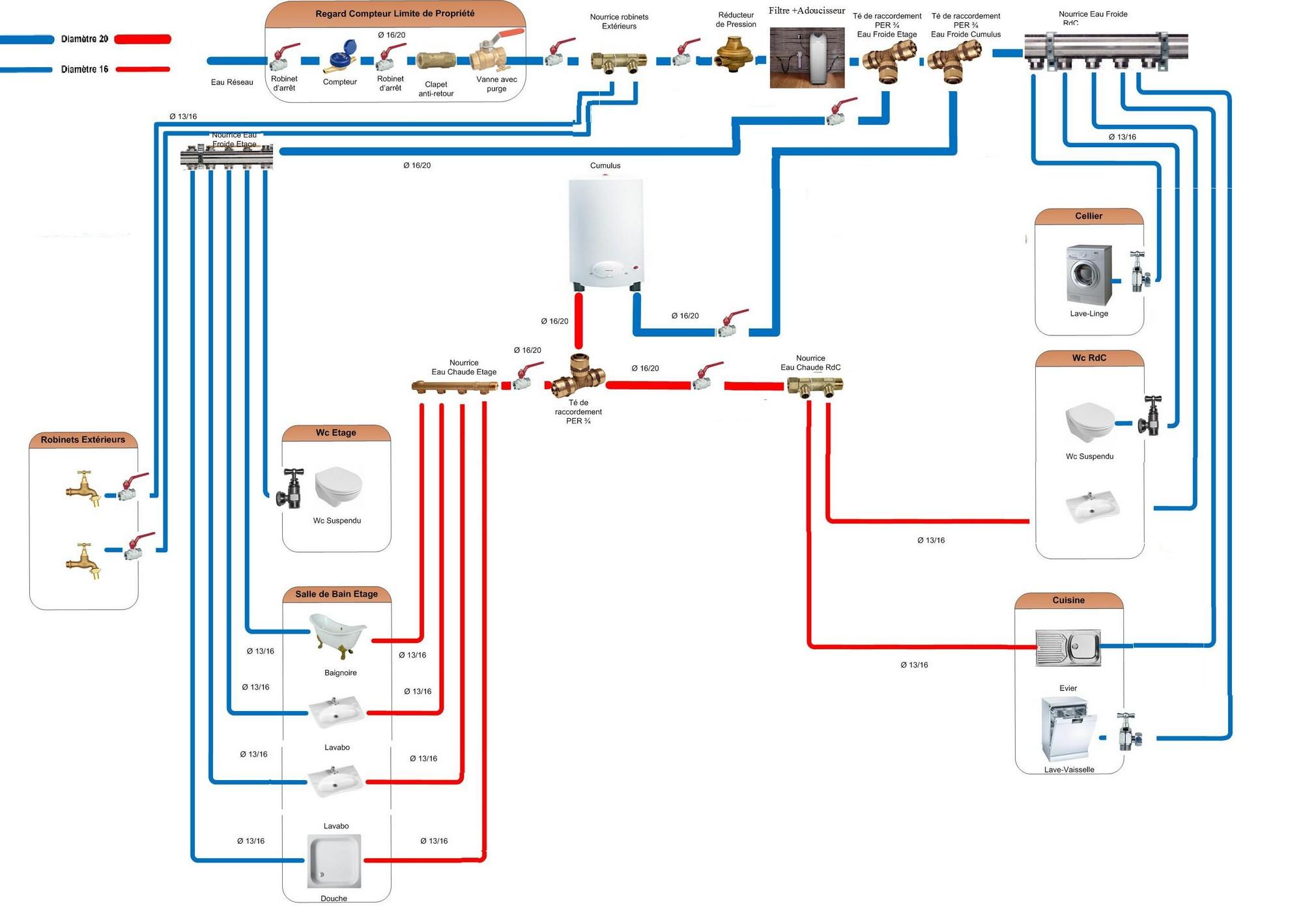 https://plombiers-reunis.com/Host/medias_2012/1328548085-scheema-de-olive.jpg