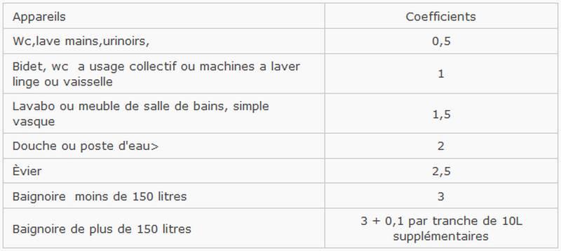 https://plombiers-reunis.com/Host/medias_2014/1405348086-coefficient.jpg