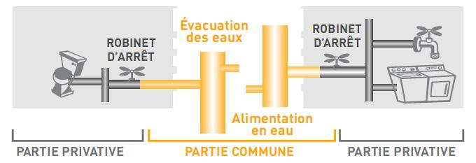 parties-communes-et-privatives.png