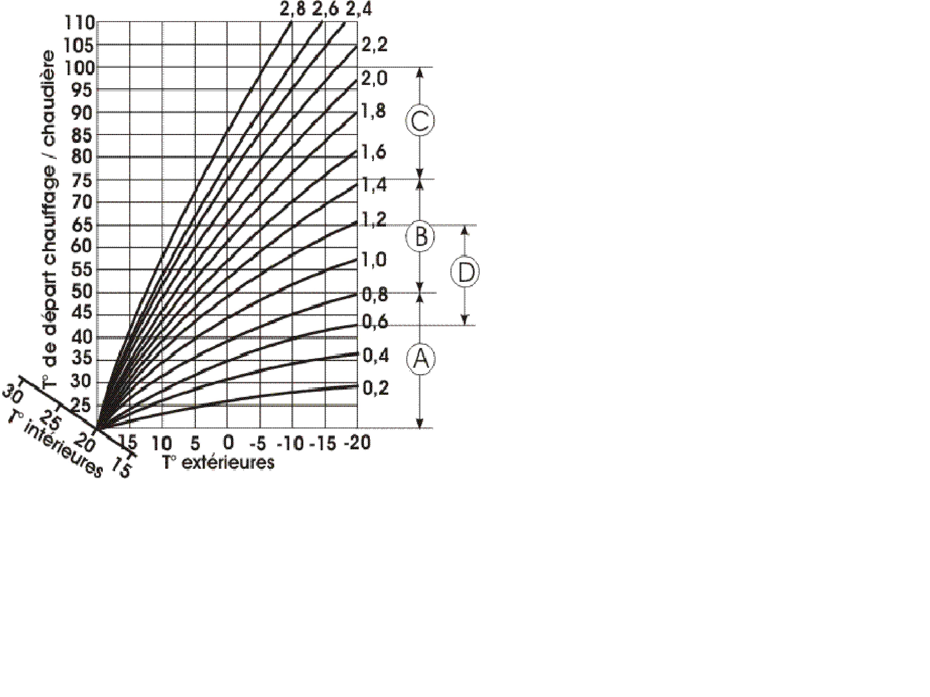 courbe de chauffe.png, 137.8 kb, 3918 x 2938