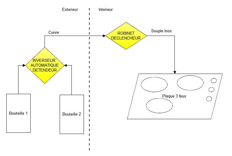 Gaz.png, 11.54 kb, 766 x 517