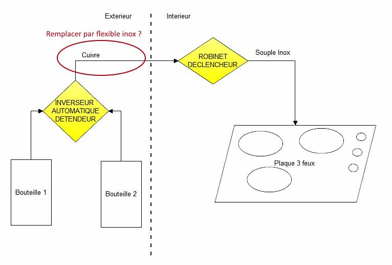 Gaz.png, 14.03 kb, 766 x 517